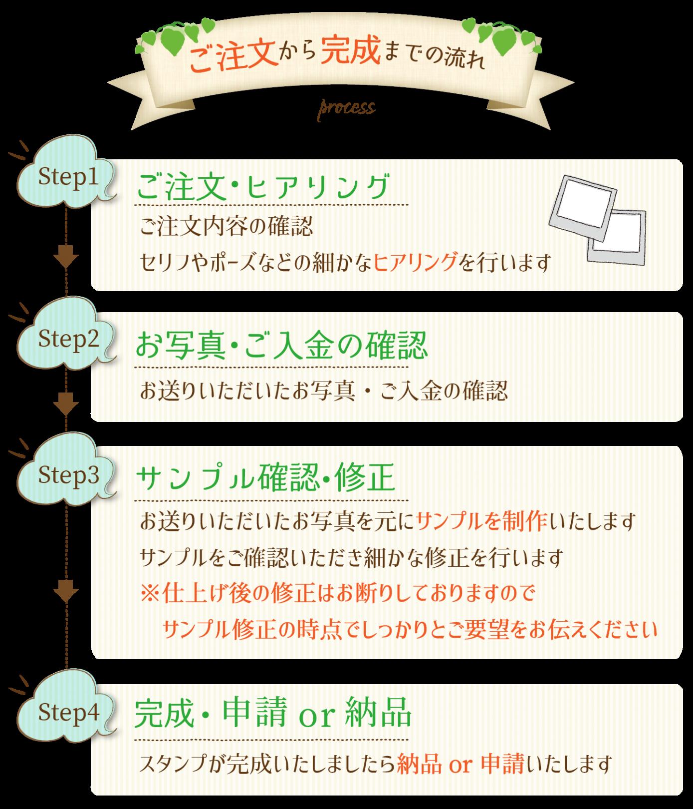 Kuukaila似顔絵LINEスタンプLP制作までの流れ1_1